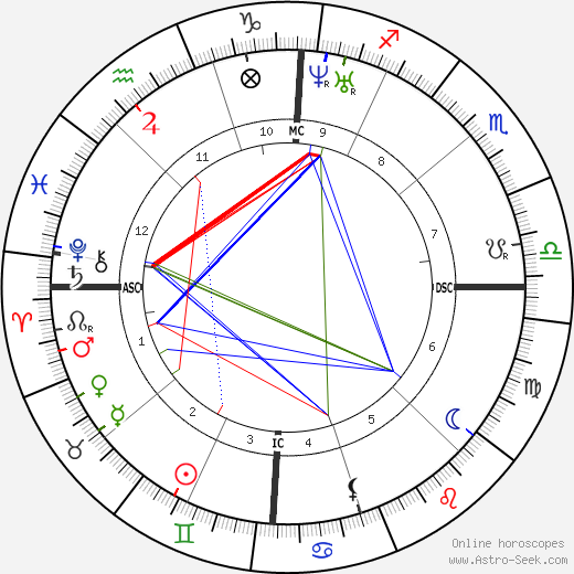 Walt Whitman astro natal birth chart, Walt Whitman horoscope, astrology