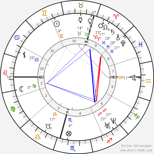 William Worrall Mayo birth chart, biography, wikipedia 2019, 2020