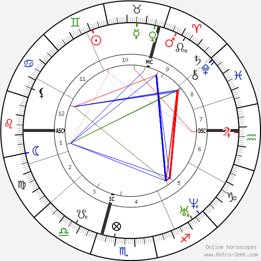William Worrall Mayo birth chart, William Worrall Mayo astro natal horoscope, astrology