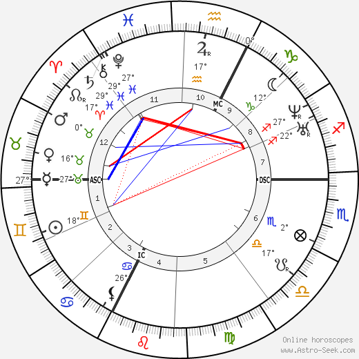 Gustave Courbet birth chart, biography, wikipedia 2018, 2019