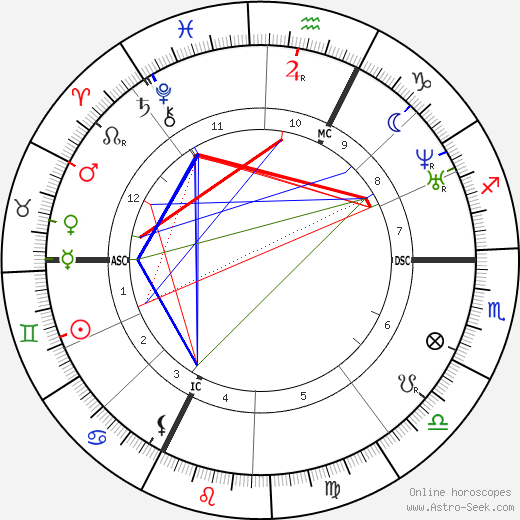 Gustave Courbet astro natal birth chart, Gustave Courbet horoscope, astrology