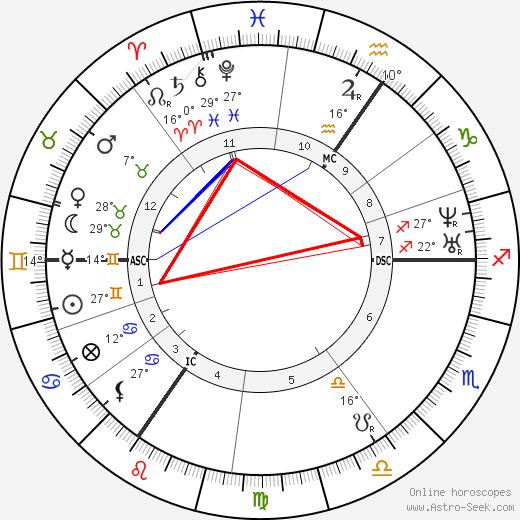 Jacques Offenbach birth chart, biography, wikipedia 2019, 2020