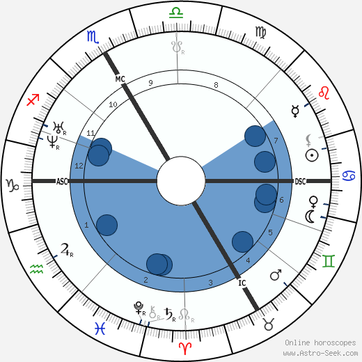 Gottfried Keller wikipedia, horoscope, astrology, instagram