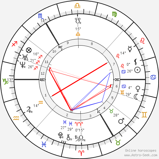 Gottfried Keller birth chart, biography, wikipedia 2019, 2020