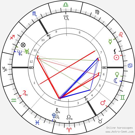 Gottfried Keller astro natal birth chart, Gottfried Keller horoscope, astrology