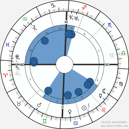 Henri Joseph Harpignies wikipedia, horoscope, astrology, instagram