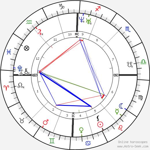 Анри Жозеф Арпиньи Henri Joseph Harpignies день рождения гороскоп, Henri Joseph Harpignies Натальная карта онлайн