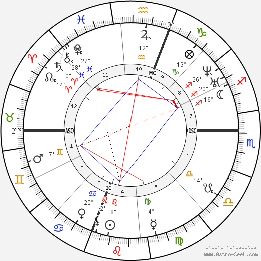 Herman Melville birth chart, biography, wikipedia 2019, 2020