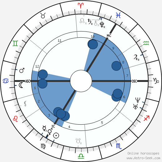 Clara Schumann wikipedia, horoscope, astrology, instagram