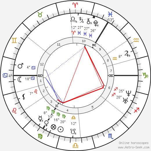 Clara Schumann birth chart, biography, wikipedia 2018, 2019