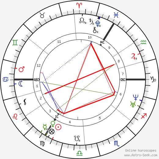 Clara Schumann astro natal birth chart, Clara Schumann horoscope, astrology