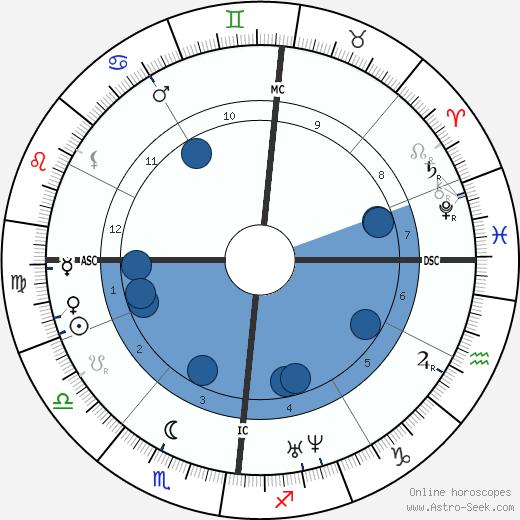Hippolyte Fizeau wikipedia, horoscope, astrology, instagram