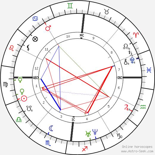 Hippolyte Fizeau tema natale, oroscopo, Hippolyte Fizeau oroscopi gratuiti, astrologia