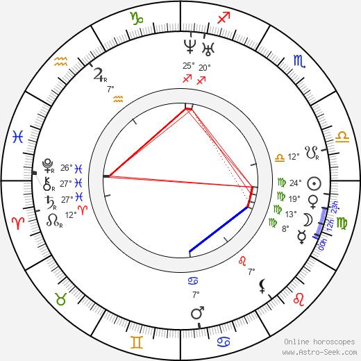 Léon Foucault birth chart, biography, wikipedia 2019, 2020