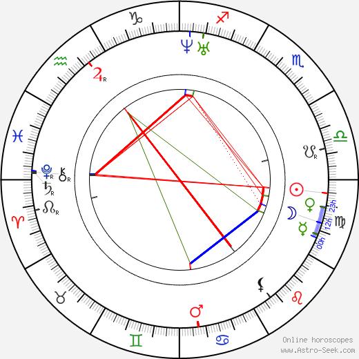 Léon Foucault astro natal birth chart, Léon Foucault horoscope, astrology