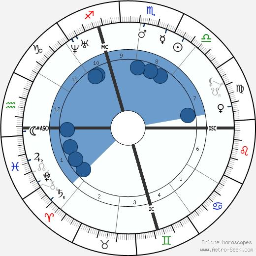 Edouard Albert Roche wikipedia, horoscope, astrology, instagram