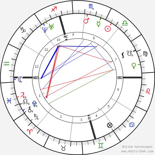 Эдуард Альбер Рош Edouard Albert Roche день рождения гороскоп, Edouard Albert Roche Натальная карта онлайн