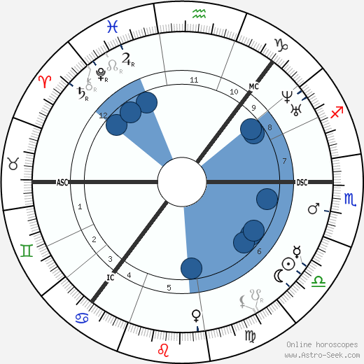 Jenny Lind wikipedia, horoscope, astrology, instagram