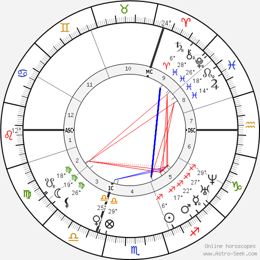 Friedrich Engels birth chart, biography, wikipedia 2017, 2018