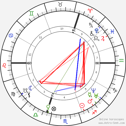 Friedrich Engels astro natal birth chart, Friedrich Engels horoscope, astrology