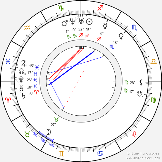 Anne Brontë birth chart, biography, wikipedia 2018, 2019