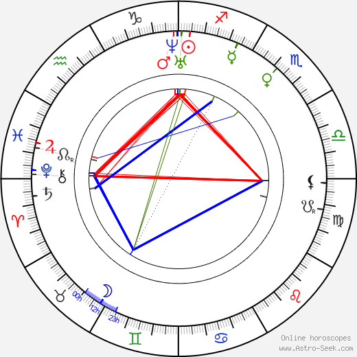 Anne Brontë astro natal birth chart, Anne Brontë horoscope, astrology