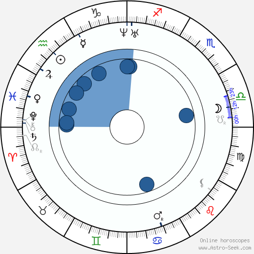 Božena Němcová horoscope, astrology, sign, zodiac, date of birth, instagram