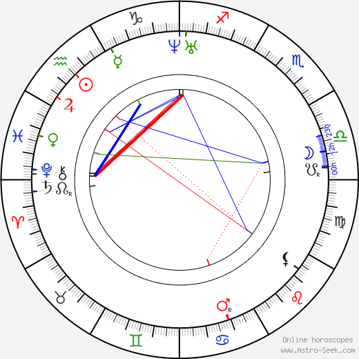 Božena Němcová astro natal birth chart, Božena Němcová horoscope, astrology