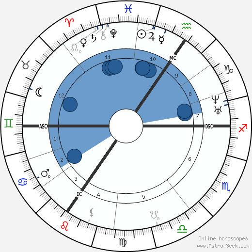 Gustave Charlesn Nadaud wikipedia, horoscope, astrology, instagram