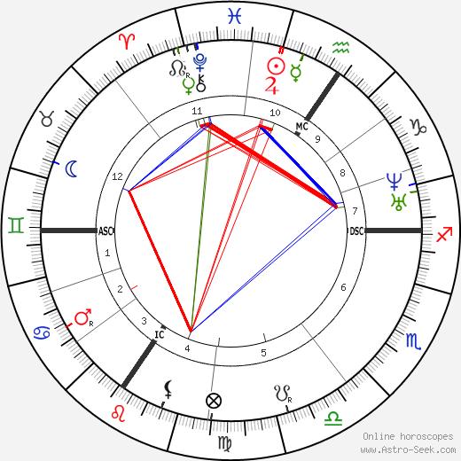 Gustave Charlesn Nadaud tema natale, oroscopo, Gustave Charlesn Nadaud oroscopi gratuiti, astrologia