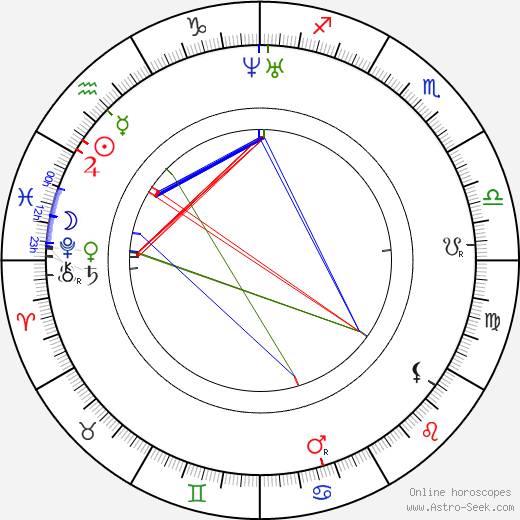 Susan B. Anthony birth chart, Susan B. Anthony astro natal horoscope, astrology