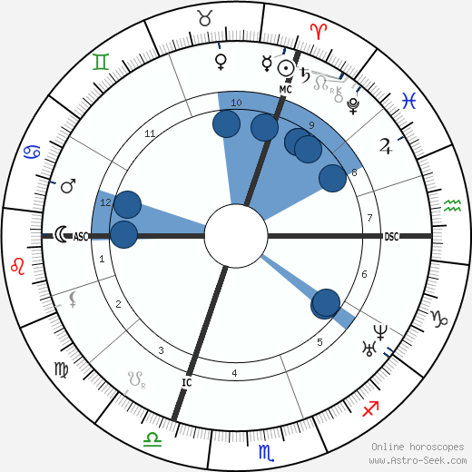 Alexandre Becquerel wikipedia, horoscope, astrology, instagram