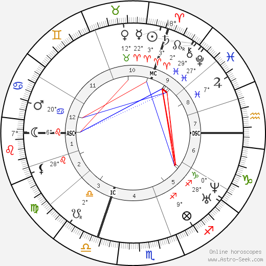 Alexandre Becquerel birth chart, biography, wikipedia 2018, 2019