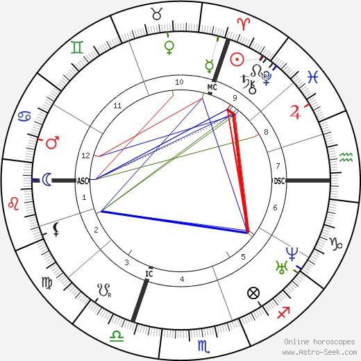 Alexandre Becquerel день рождения гороскоп, Alexandre Becquerel Натальная карта онлайн