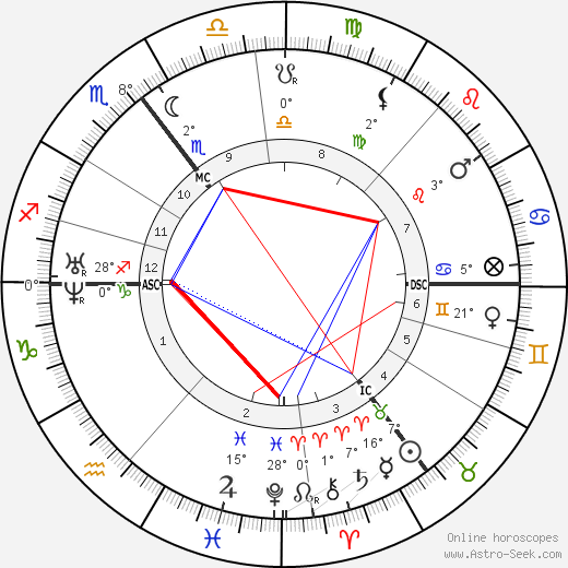 Herbert Spencer birth chart, biography, wikipedia 2019, 2020