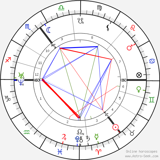 Herbert Spencer astro natal birth chart, Herbert Spencer horoscope, astrology