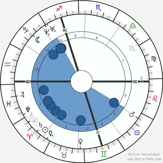 Nadar wikipedia, horoscope, astrology, instagram