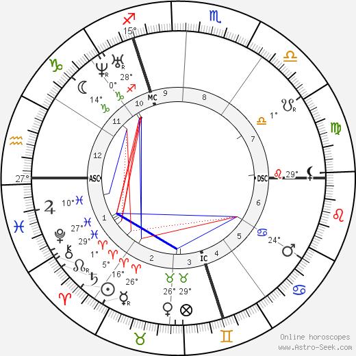 Nadar birth chart, biography, wikipedia 2018, 2019
