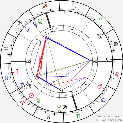 Nadar astro natal birth chart, Nadar horoscope, astrology