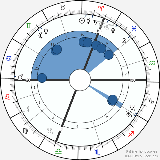 Victor Puiseux wikipedia, horoscope, astrology, instagram