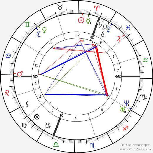 Victor Puiseux tema natale, oroscopo, Victor Puiseux oroscopi gratuiti, astrologia
