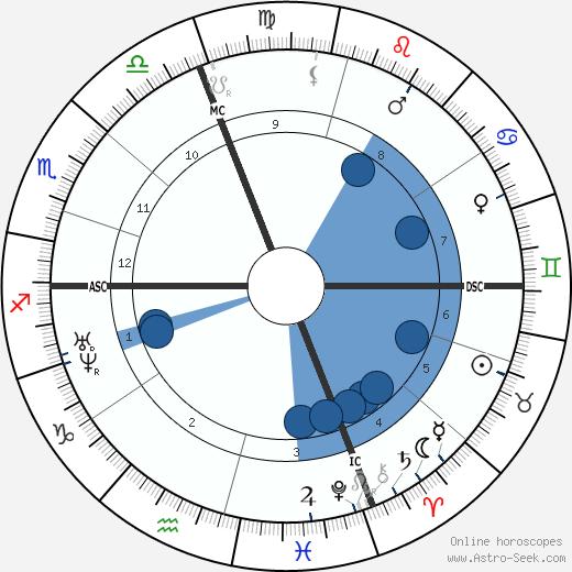Charles Nègre wikipedia, horoscope, astrology, instagram