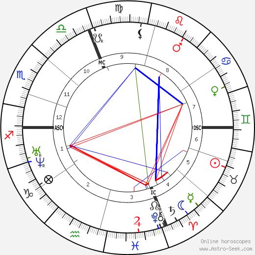 Charles Nègre tema natale, oroscopo, Charles Nègre oroscopi gratuiti, astrologia