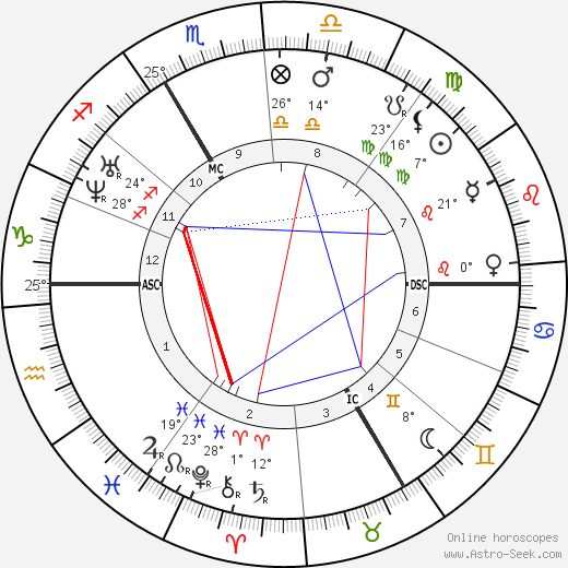 Gustave Le Gray birth chart, biography, wikipedia 2019, 2020
