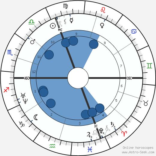 Emile Augier wikipedia, horoscope, astrology, instagram