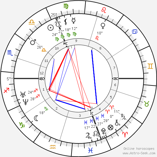 Emile Augier birth chart, biography, wikipedia 2018, 2019