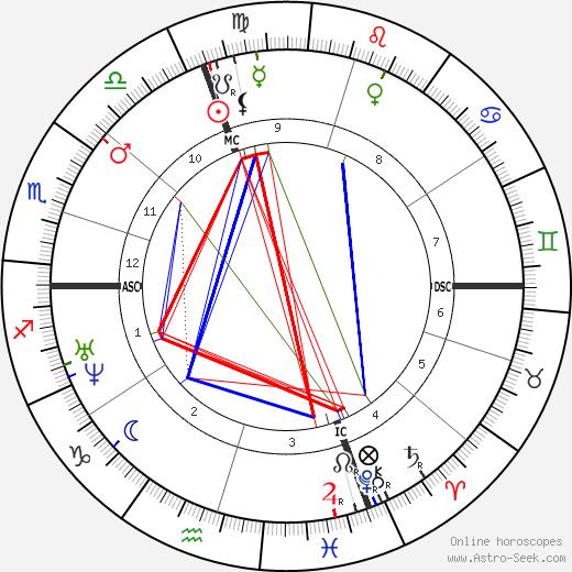 Emile Augier tema natale, oroscopo, Emile Augier oroscopi gratuiti, astrologia