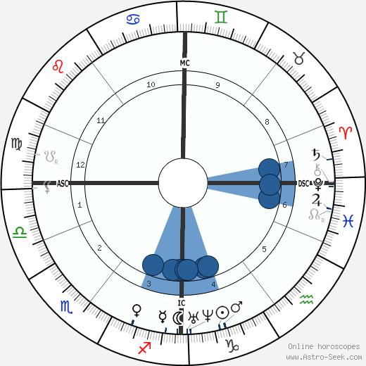 James Croll wikipedia, horoscope, astrology, instagram
