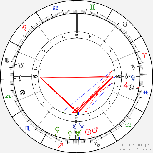 James Croll tema natale, oroscopo, James Croll oroscopi gratuiti, astrologia