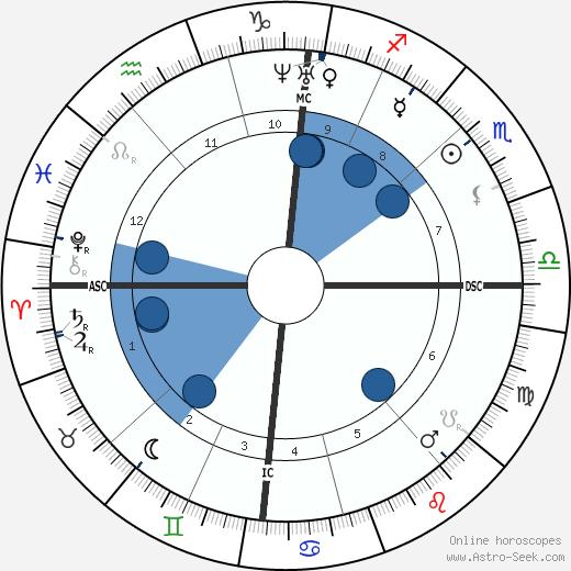 Auguste Cain wikipedia, horoscope, astrology, instagram